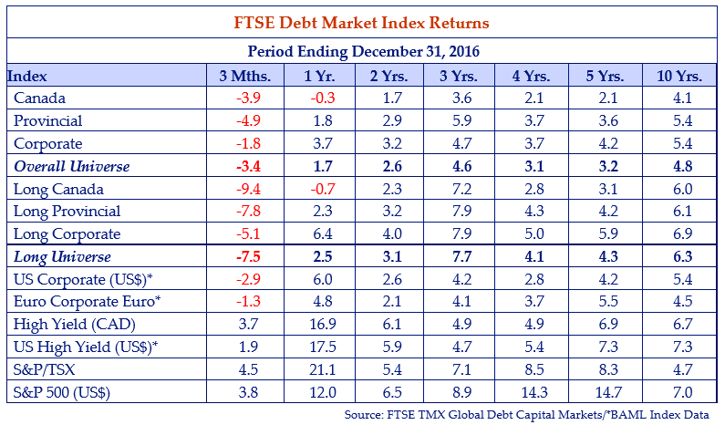 FTSE-debt-market-index-returns