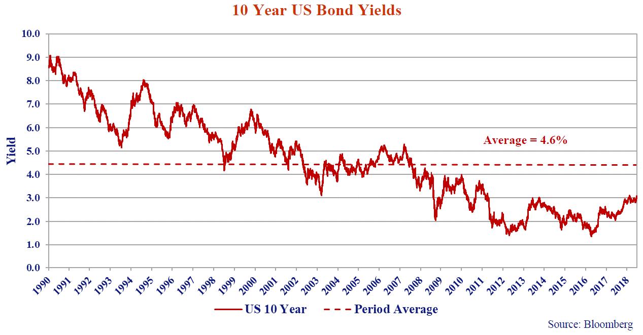 10 Year US Bond Yeilds