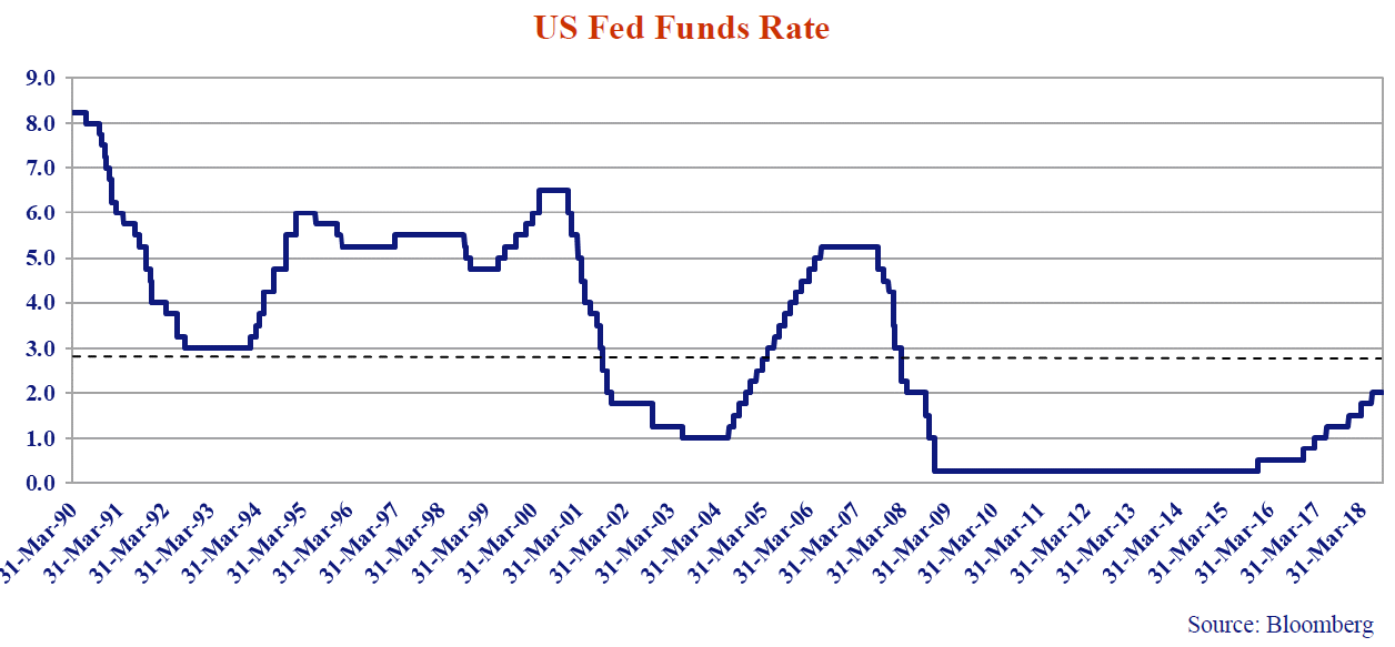 US Fed Funds