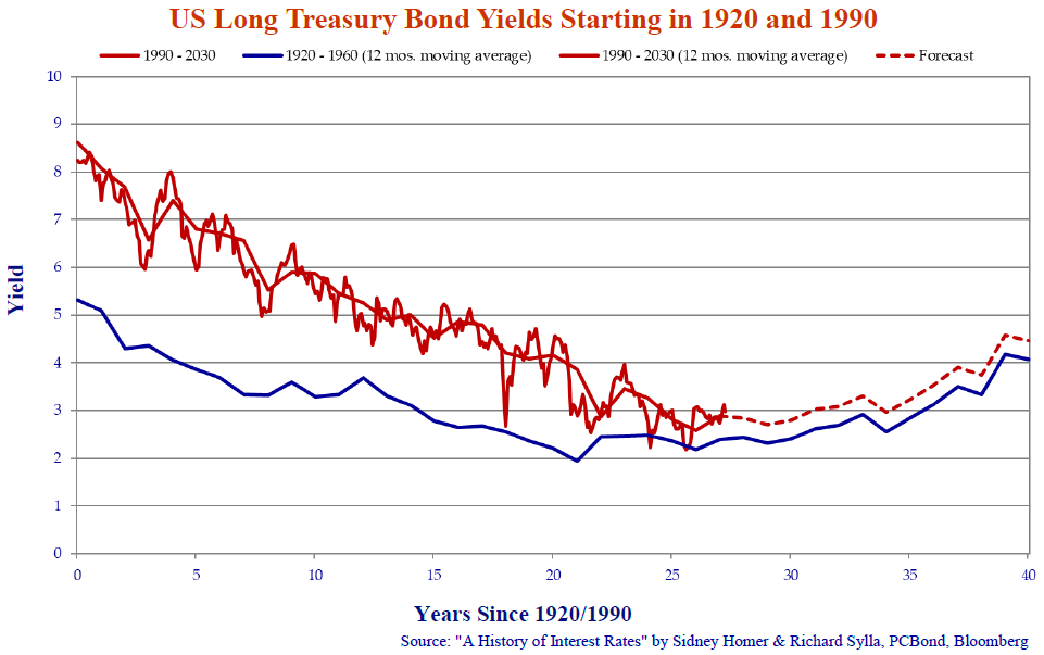 us-long-treasury-bond-tields-starting-in-1920-and-1990