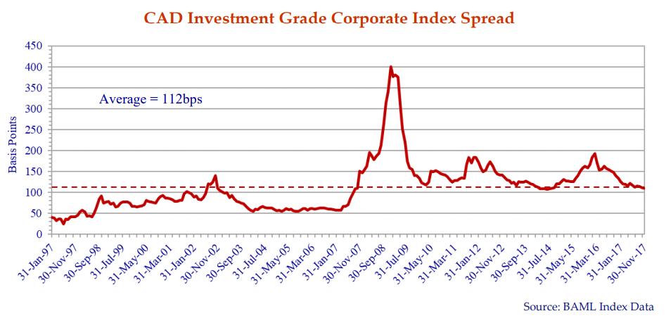 cad-investment-grade-corporate-index-spread