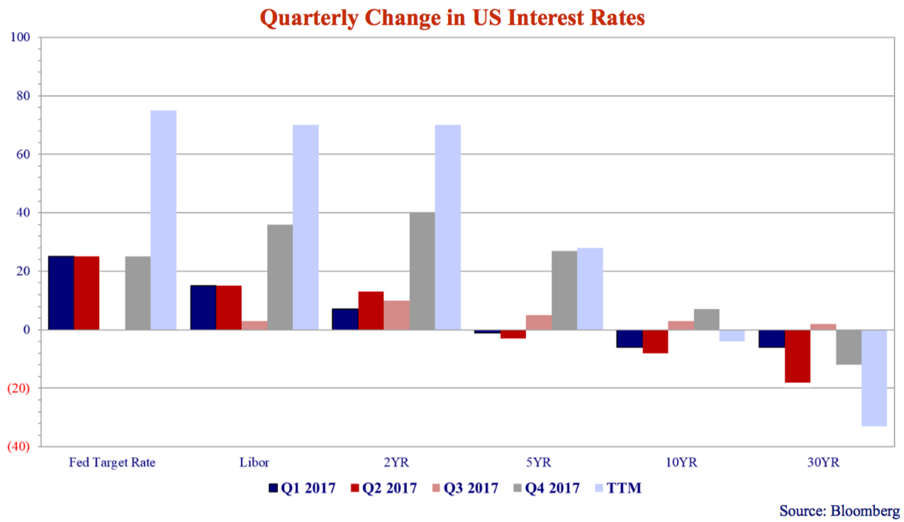 quarterly-change-in-us-interest-rates.png