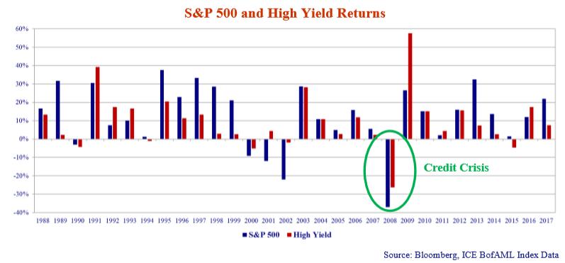 sp-500-high-yeild-returns.png