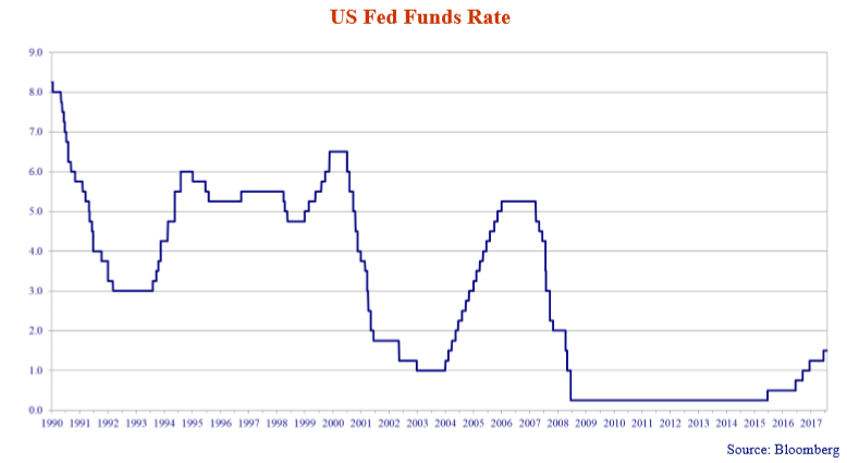 canso-market-observer-newsletter-feb-2018/us-fed-funds-rate.png