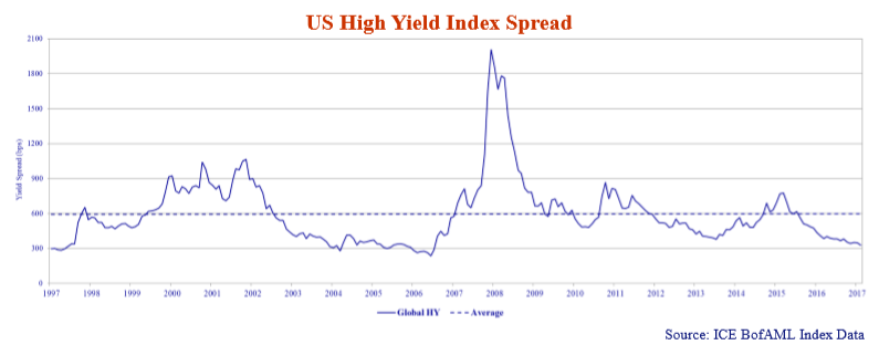 us-high-yield-index-spread.png