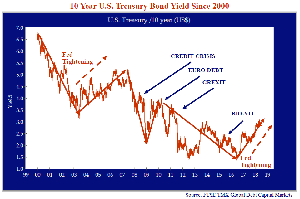 10-year-us-treasury-bond-yield-since-2000.png