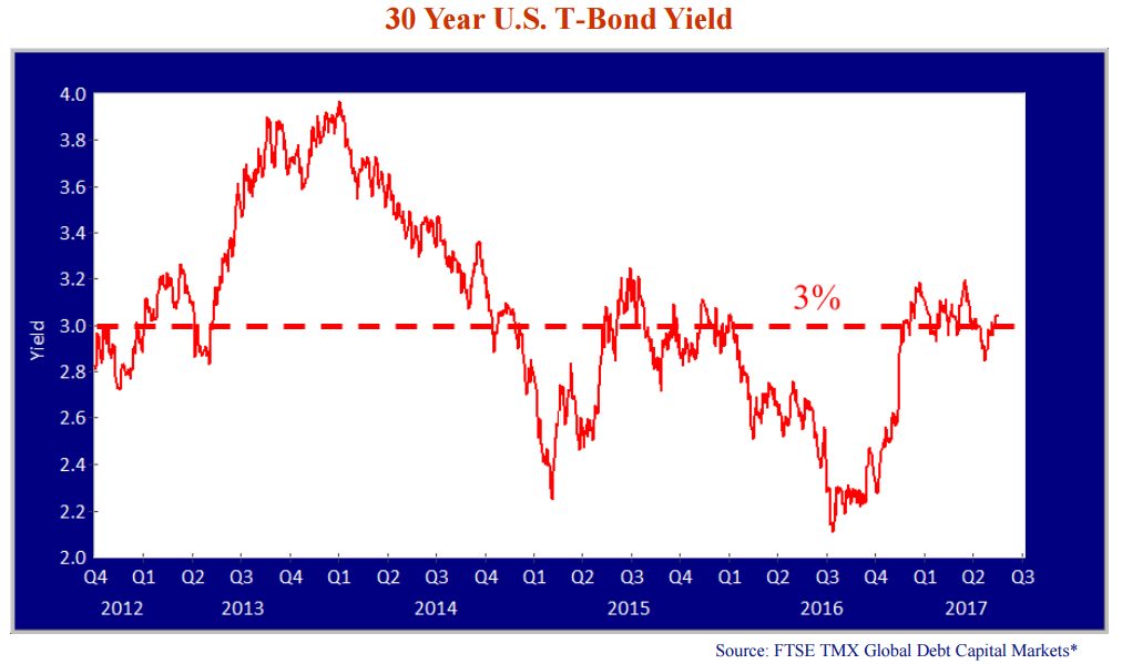 30-year-us-t-bond-yeild.png