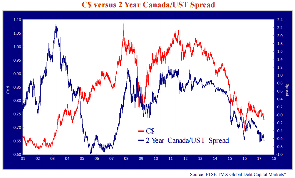 c-versus-2-year-canada-ust-spread.png