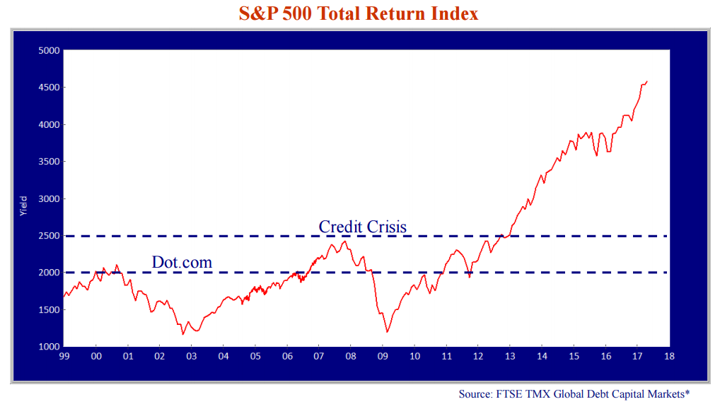 sp-500-total-return-index.png