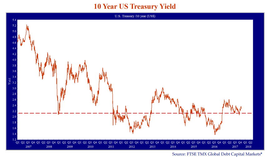 10-year-us-treasury-yield