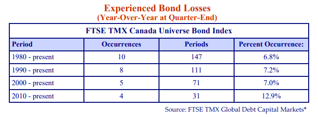 Experienced-Bond-Losses