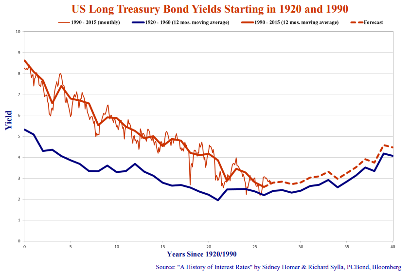 us-long-treasury-bond-yields-starting-in-1920-1990