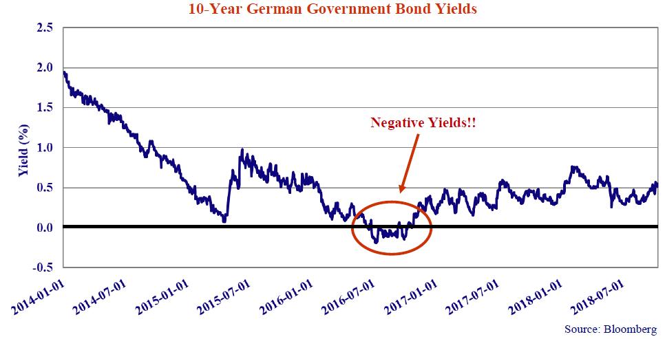 10-year-german-goverment-bond-yields