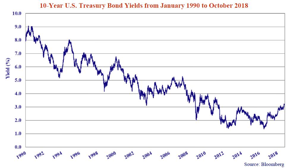 10-year-us-bond-yields%28jan-1990-oct-2018%29