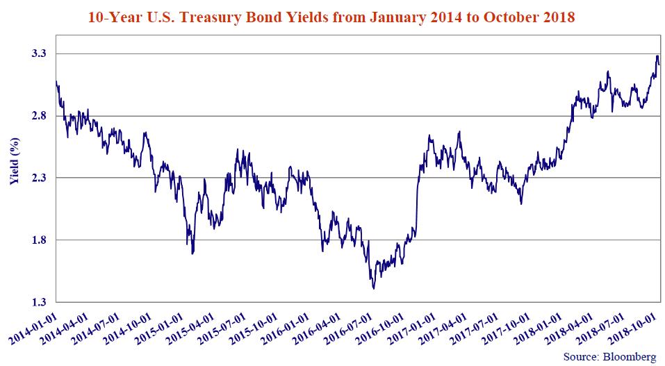 10-year-us-bond-yields%28jan-2014-oct-2018%29