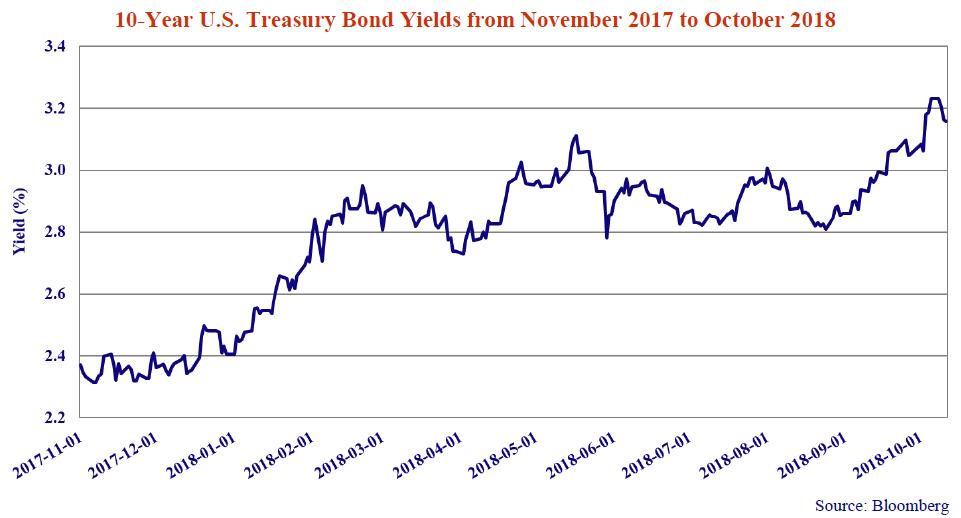 10-year-us-bond-yields%28nov-2017-oct-2018%29