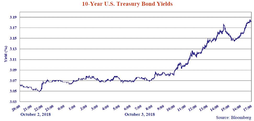 10-year-bond-yields