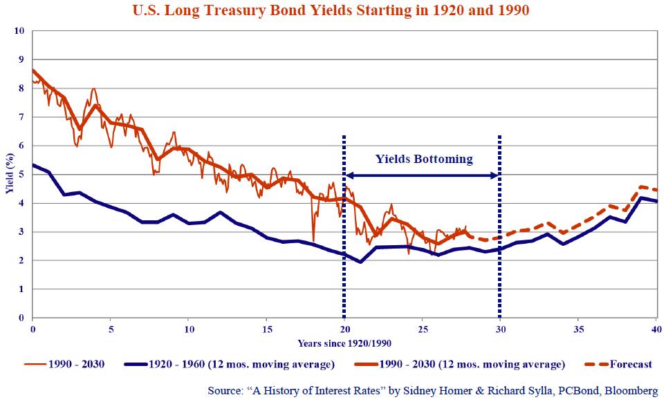 us-long-treasury-bond-yields-starting-1920-1990